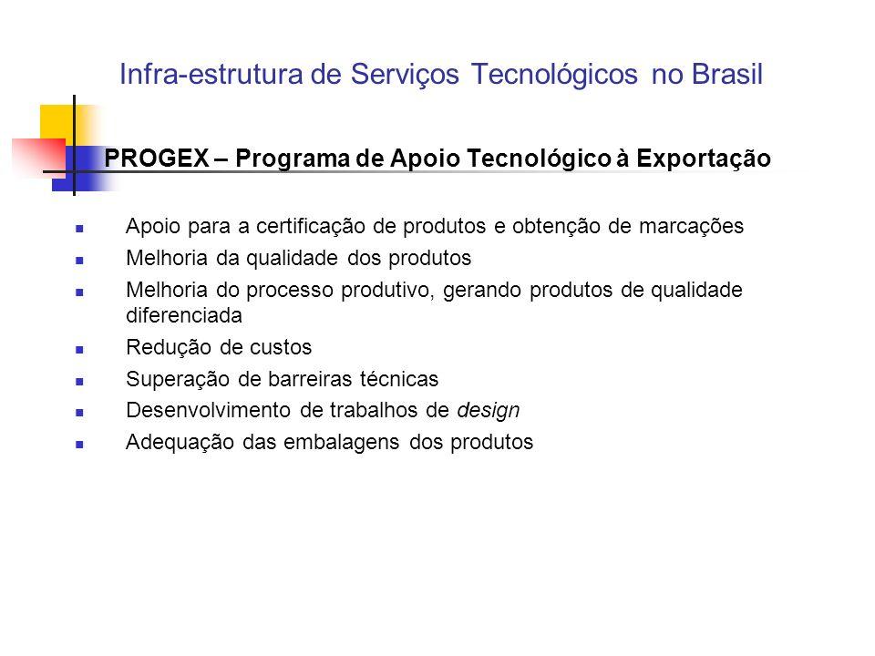 Infra-estrutura de Serviços Tecnológicos no Brasil