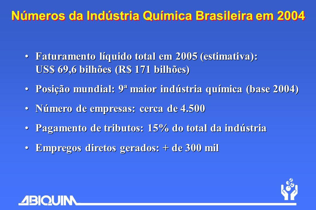 Números da Indústria Química Brasileira em 2004