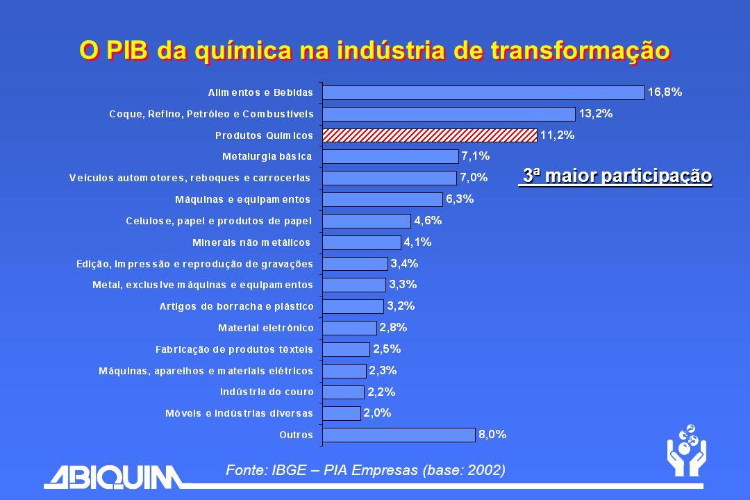 O PIB da química na indústria de transformação