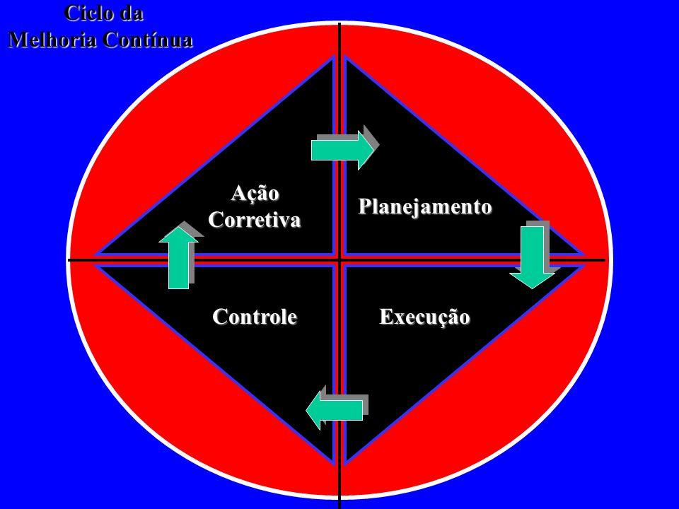 Ciclo da Melhoria Contínua Ação Corretiva Planejamento Controle Execução