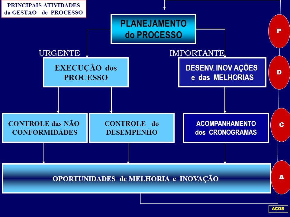 PRINCIPAIS ATIVIDADES OPORTUNIDADES de MELHORIA e INOVAÇÃO