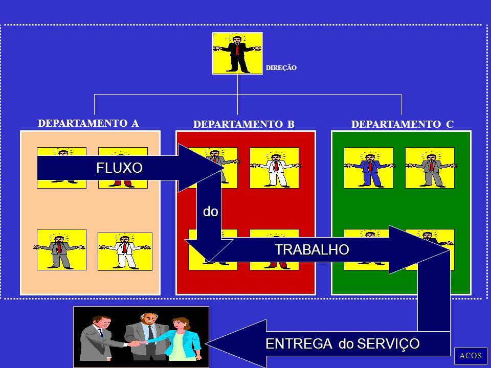 FLUXO do TRABALHO ENTREGA do SERVIÇO DEPARTAMENTO A DEPARTAMENTO B