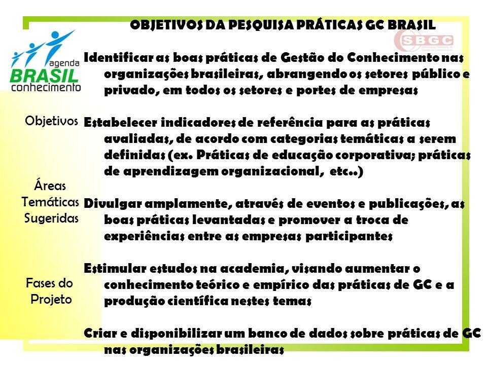 OBJETIVOS DA PESQUISA PRÁTICAS GC BRASIL
