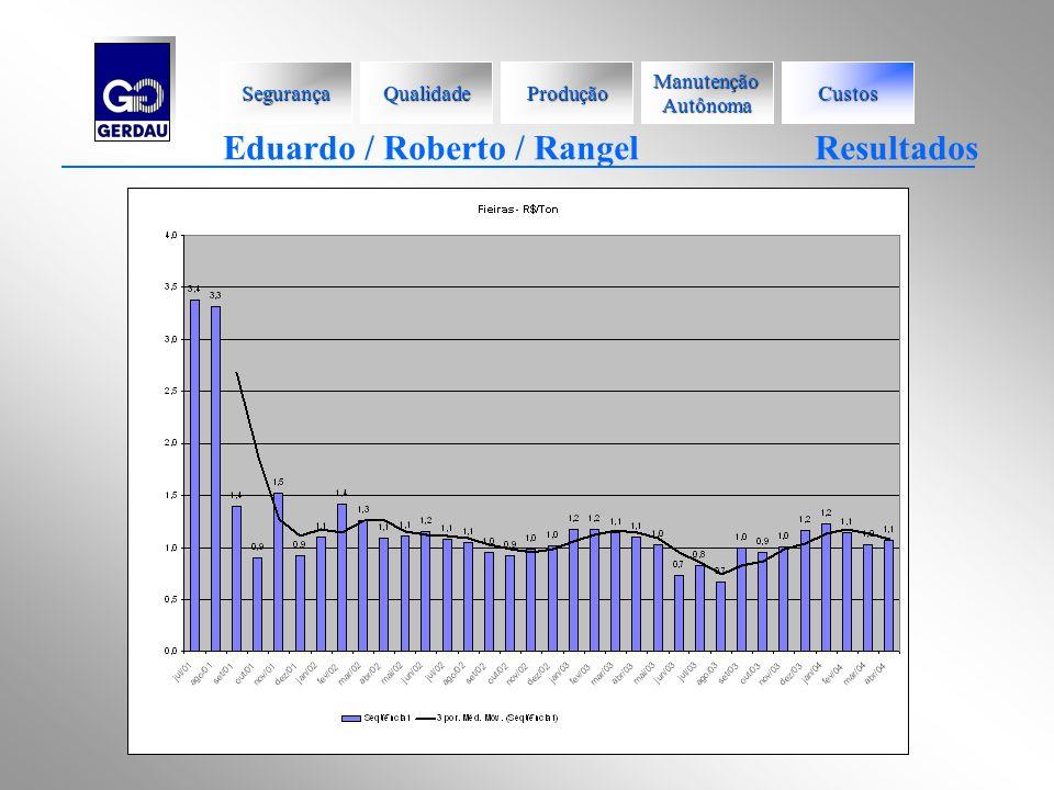 Eduardo / Roberto / Rangel Resultados