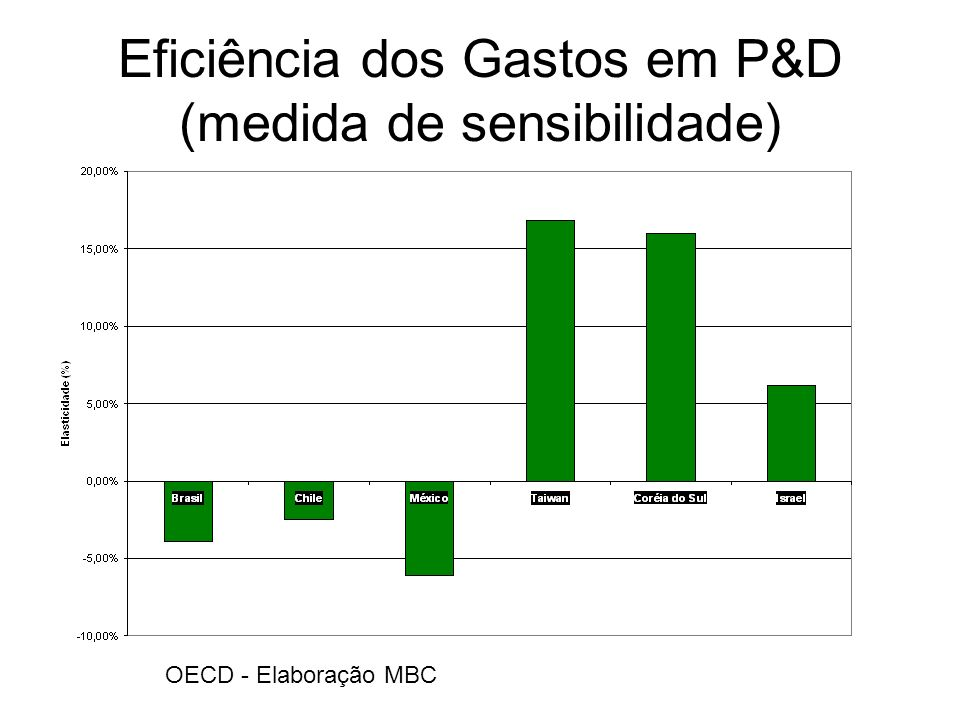 Eficiência dos Gastos em P&D (medida de sensibilidade)