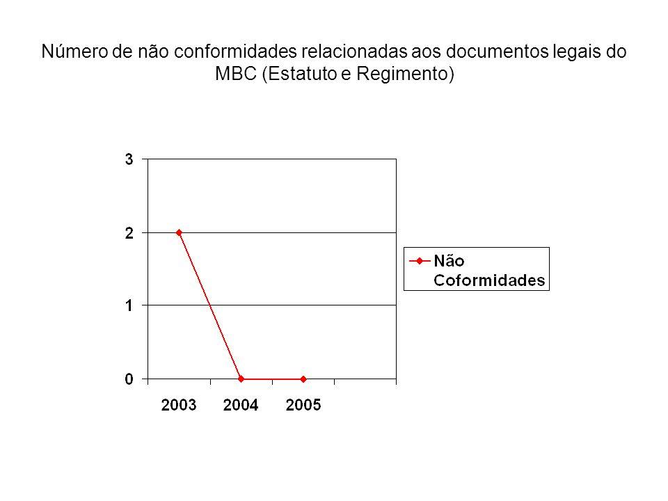 Número de não conformidades relacionadas aos documentos legais do MBC (Estatuto e Regimento)