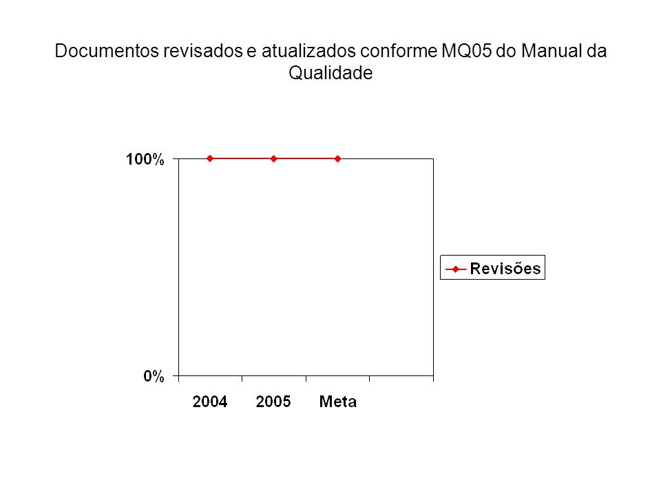 Documentos revisados e atualizados conforme MQ05 do Manual da Qualidade