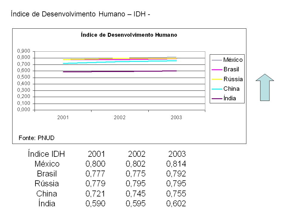 Índice de Desenvolvimento Humano – IDH -