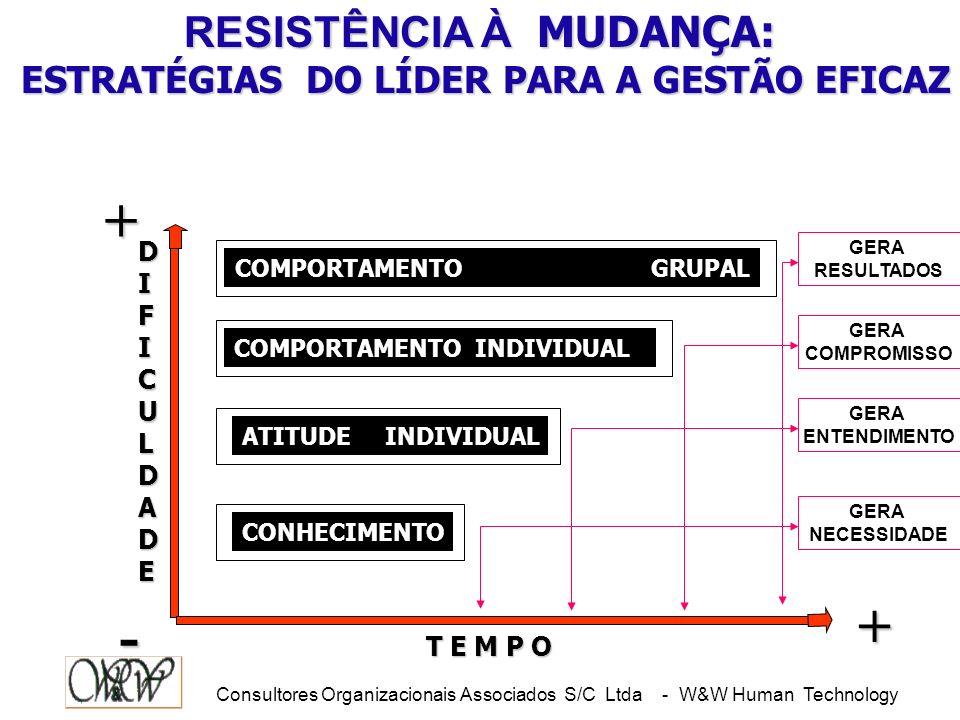 RESISTÊNCIA À MUDANÇA: