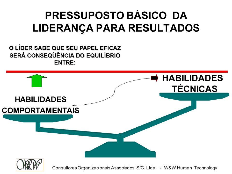 PRESSUPOSTO BÁSICO DA LIDERANÇA PARA RESULTADOS