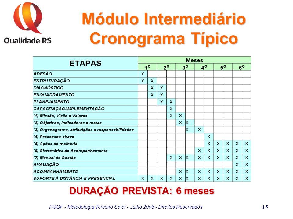 Módulo Intermediário Cronograma Típico