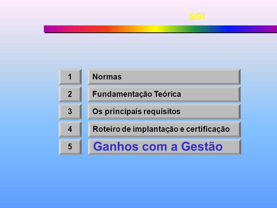 Ganhos com a Gestão SGI 1 Normas 2 Fundamentação Teórica 3