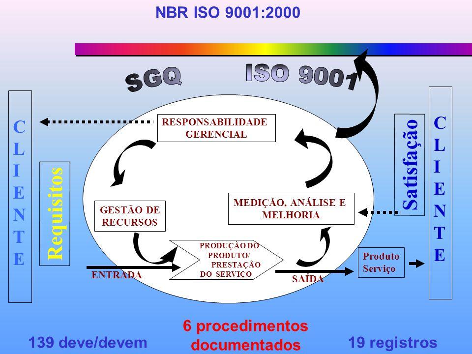 6 procedimentos documentados