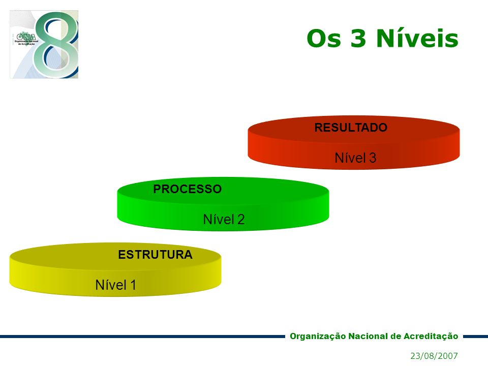 Os 3 Níveis Nível 3 Nível 2 Nível 1 RESULTADO PROCESSO ESTRUTURA