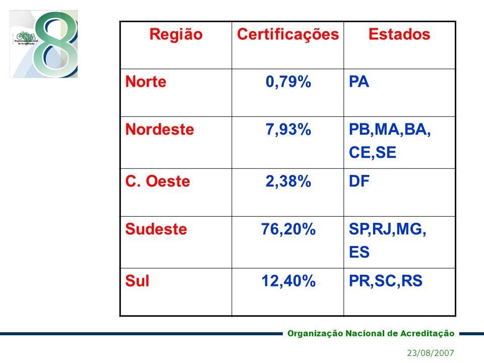 Região Certificações Estados 0,79% 7,93% 2,38% 76,20% 12,40%