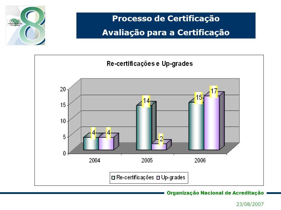 Processo de Certificação Avaliação para a Certificação