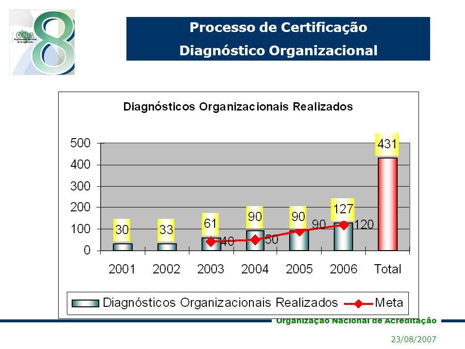 Processo de Certificação Diagnóstico Organizacional