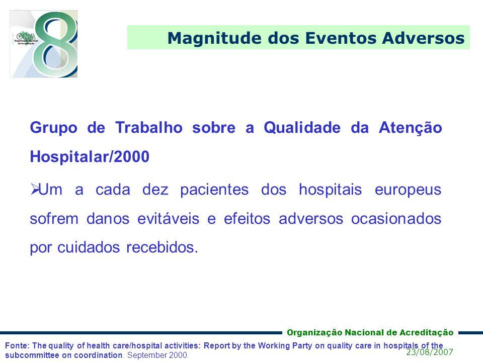 Magnitude dos Eventos Adversos