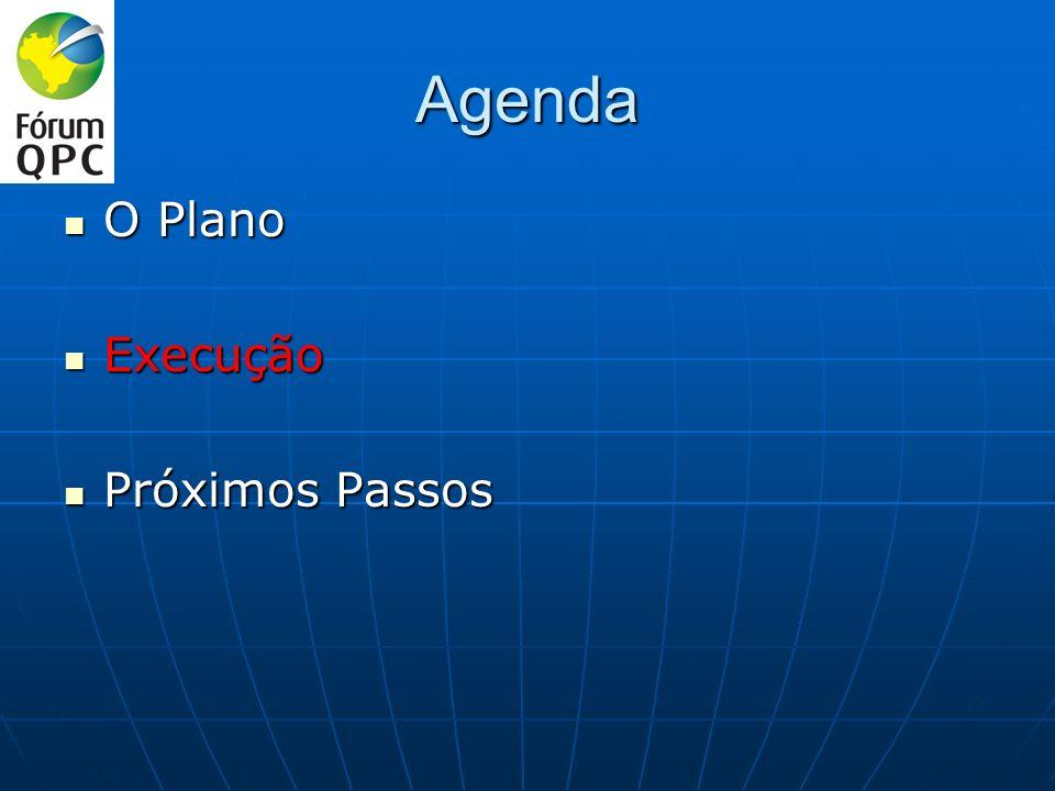 Agenda O Plano Execução Próximos Passos