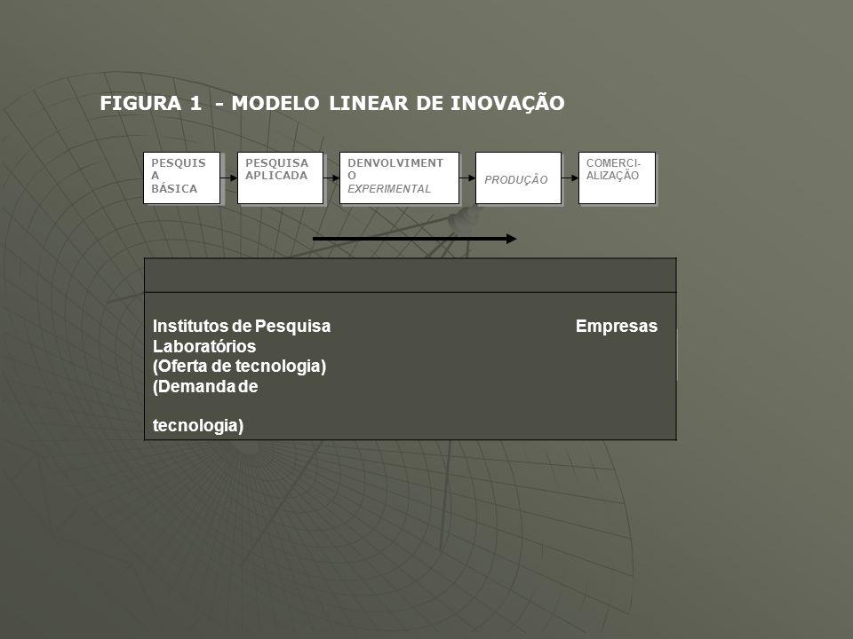 FIGURA 1 - MODELO LINEAR DE INOVAÇÃO