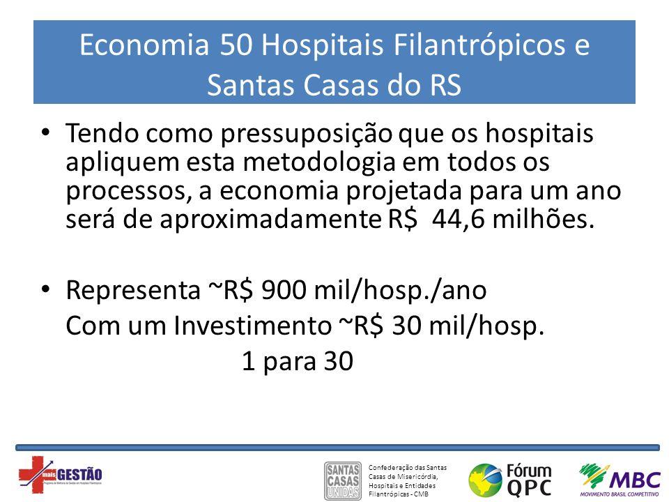 Economia 50 Hospitais Filantrópicos e Santas Casas do RS