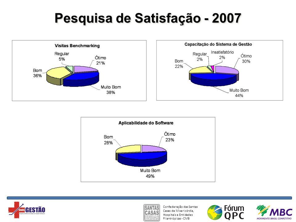 Pesquisa de Satisfação - 2007