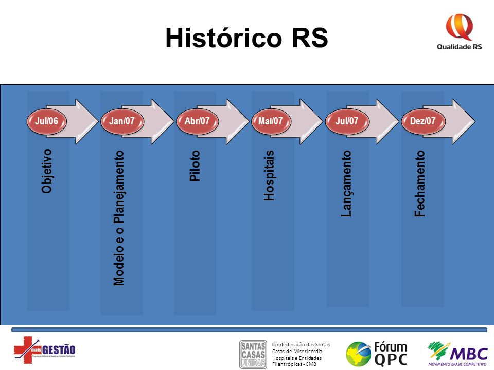 Histórico RS Objetivo Modelo e o Planejamento Piloto Hospitais