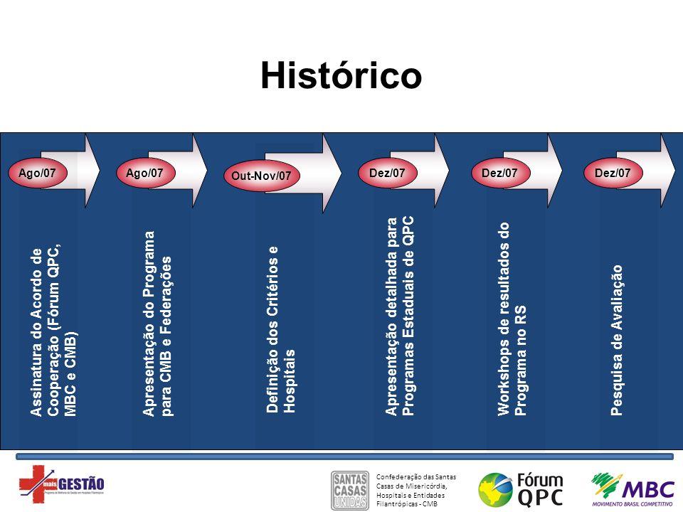 Histórico Apresentação detalhada para Programas Estaduais de QPC