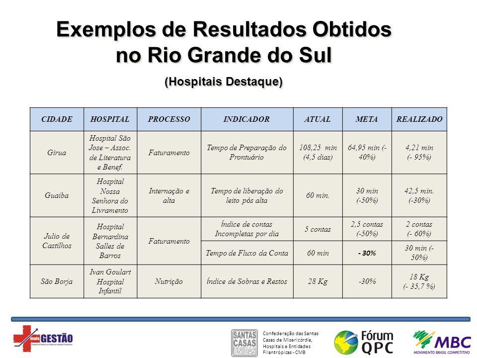Exemplos de Resultados Obtidos no Rio Grande do Sul