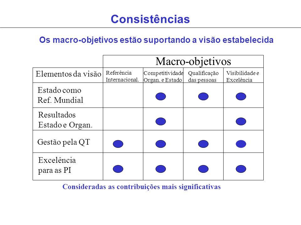 Consistências Macro-objetivos