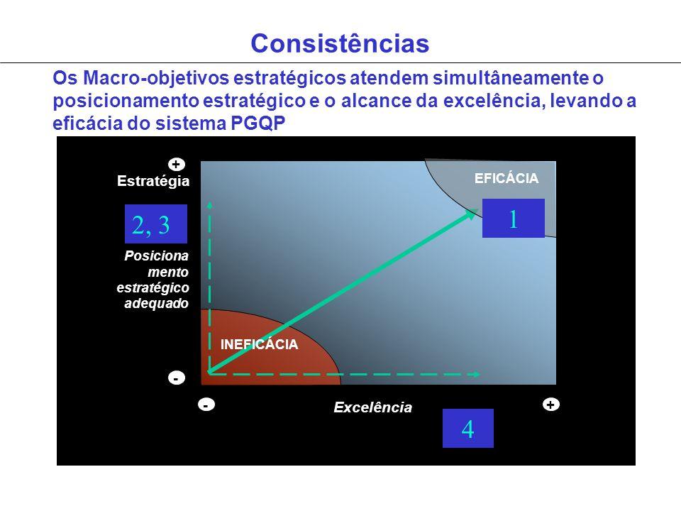 ConsistênciasOs Macro-objetivos estratégicos atendem simultâneamente o.