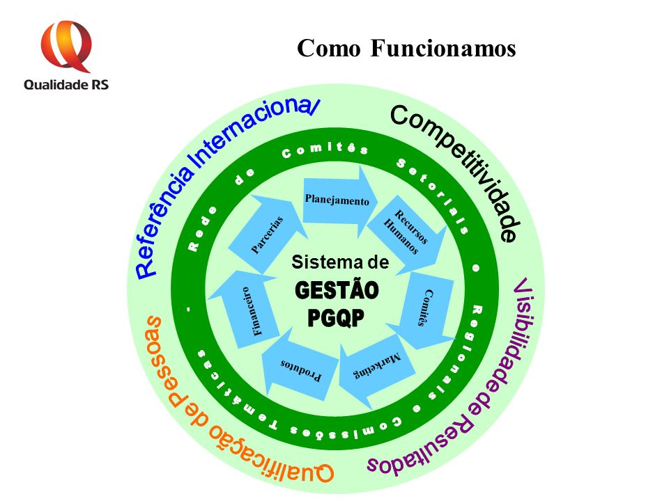 Como Funcionamos Sistema de GESTÃO PGQP Referência Internacional