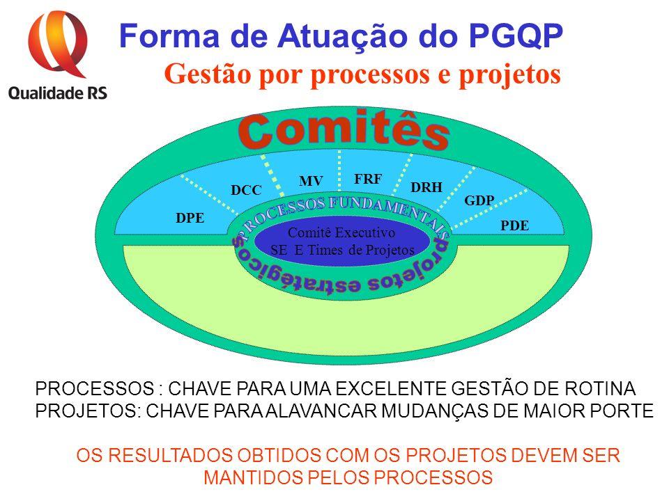 Gestão por processos e projetos PROCESSOS FUNDAMENTAIS