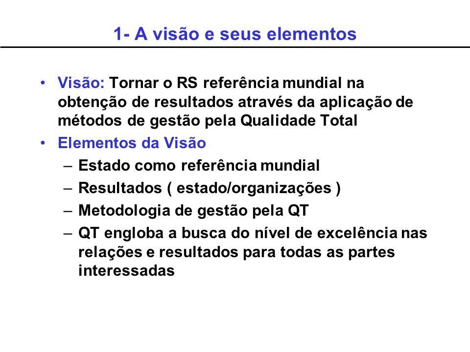 1- A visão e seus elementos
