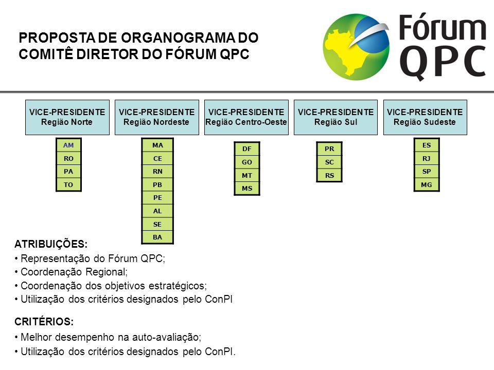 PROPOSTA DE ORGANOGRAMA DO COMITÊ DIRETOR DO FÓRUM QPC