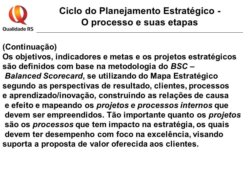 Ciclo do Planejamento Estratégico - O processo e suas etapas