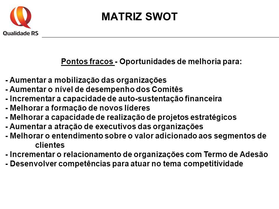 MATRIZ SWOT Pontos fracos - Oportunidades de melhoria para: