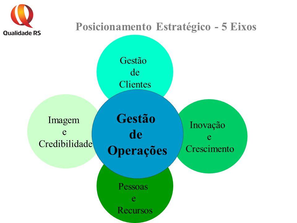 Posicionamento Estratégico - 5 Eixos