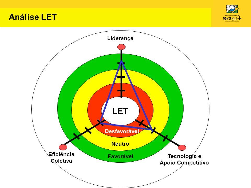 Análise LET LET Liderança Desfavorável Neutro Eficiência Favorável
