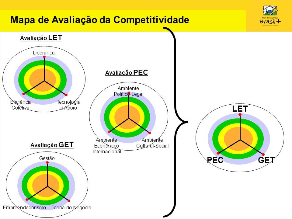 Mapa de Avaliação da Competitividade