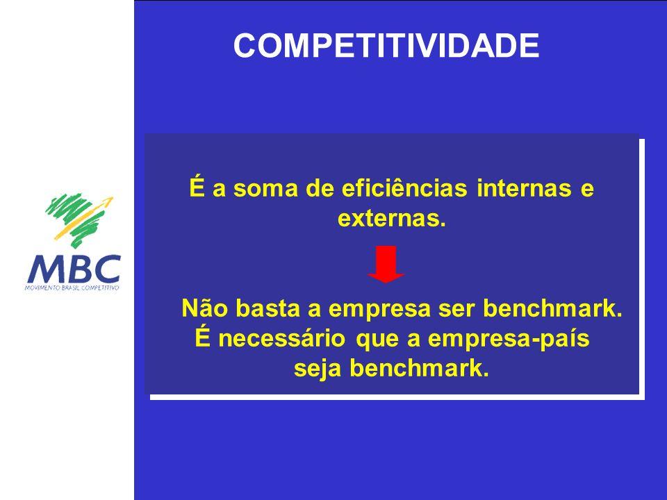 COMPETITIVIDADE É a soma de eficiências internas e externas.