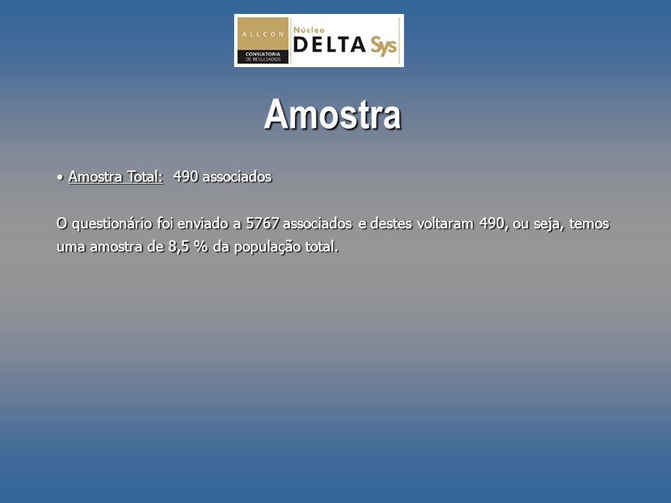 Amostra Amostra Total: 490 associados