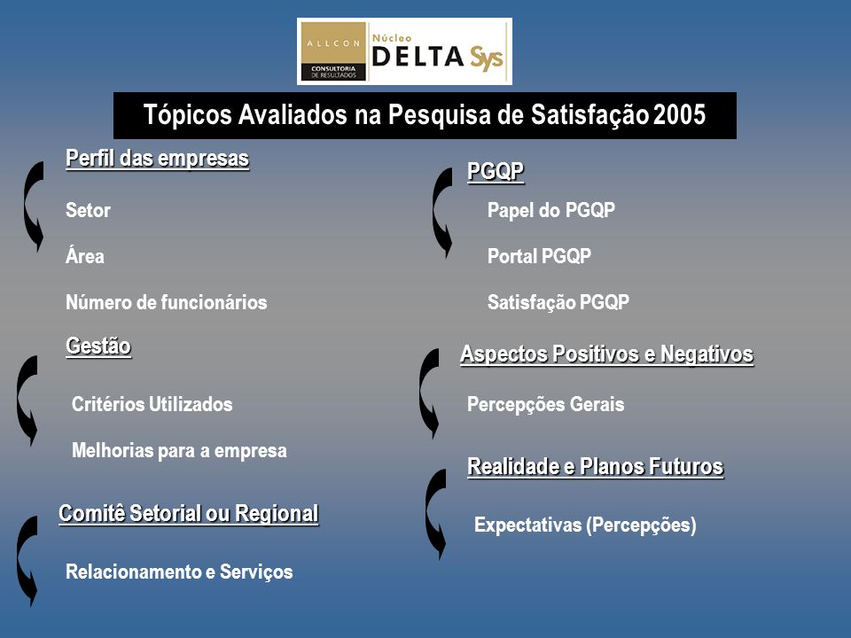 Tópicos Avaliados na Pesquisa de Satisfação 2005