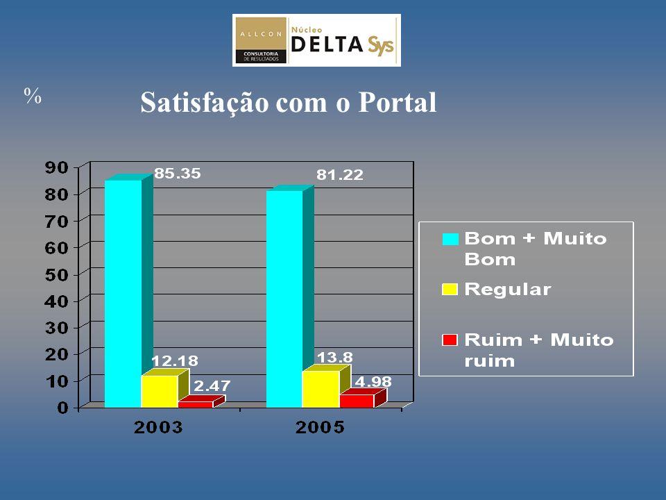 Satisfação com o Portal