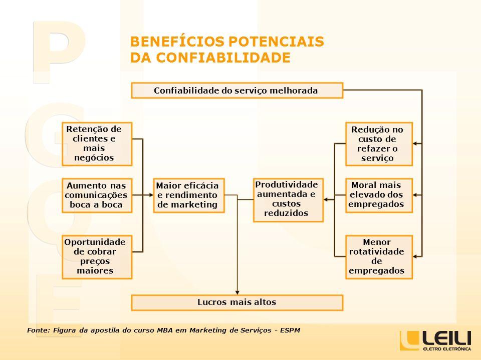 BENEFÍCIOS POTENCIAIS DA CONFIABILIDADE