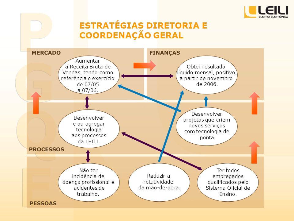 ESTRATÉGIAS DIRETORIA E COORDENAÇÃO GERAL
