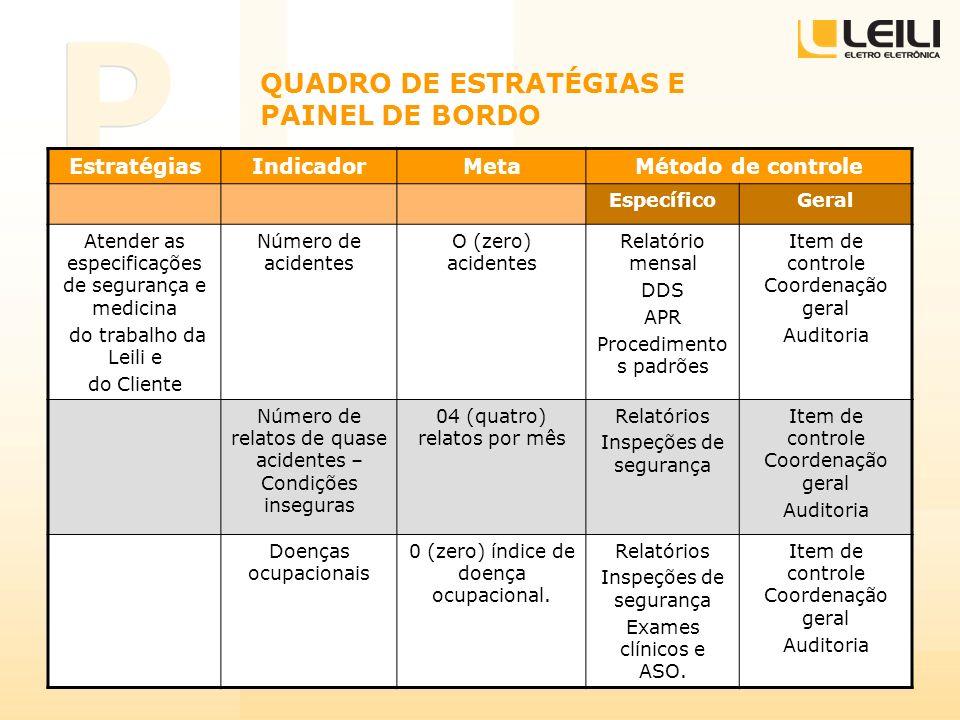QUADRO DE ESTRATÉGIAS E PAINEL DE BORDO