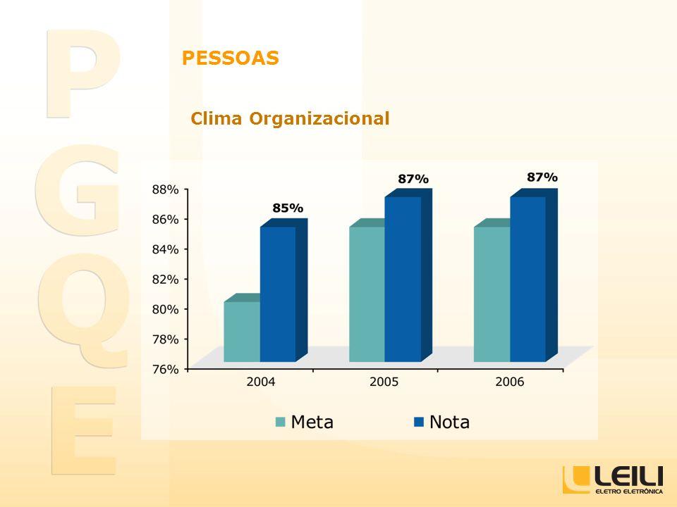PESSOAS Clima Organizacional