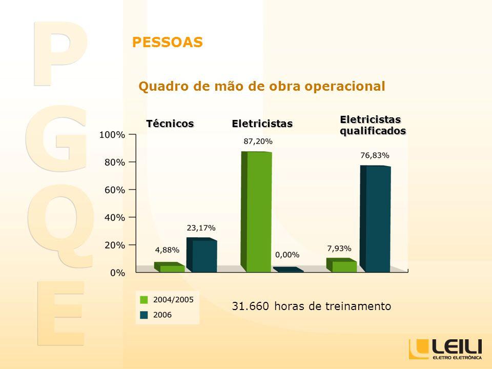 PESSOAS Quadro de mão de obra operacional 31.660 horas de treinamento