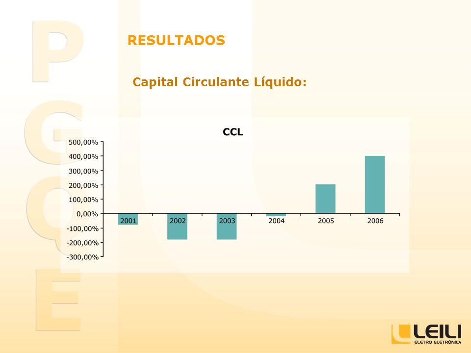RESULTADOS Capital Circulante Líquido:
